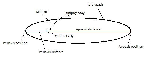 Orbit data
