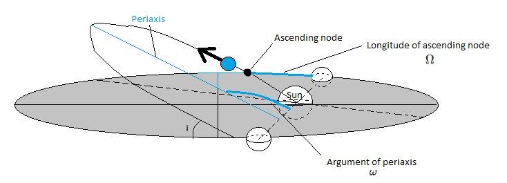 Orbit-to-ecplitic paramaeters
